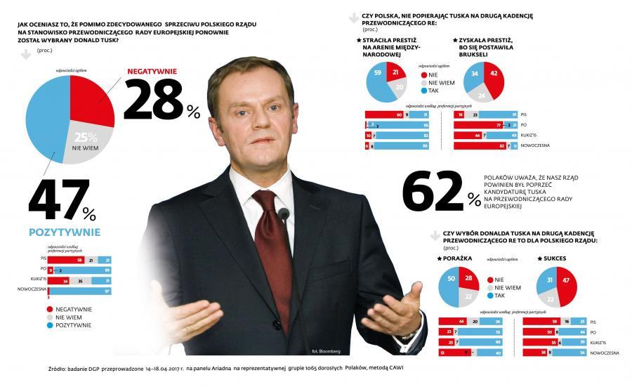 Wybór Donalda Tuska na przewodniczącego Rady Europejskiej. SONDA