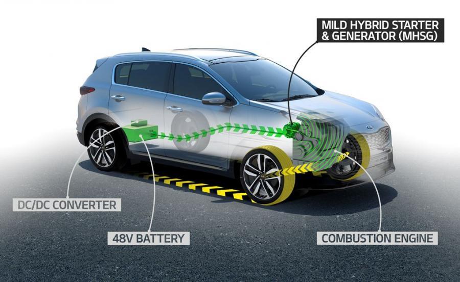 Kia Sportage razem z modernizacją dostanie zespół napędowy typu mild hybrid. Jak to działa? Sterowany elektronicznie za pomocą falownika MHSG płynnie przełącza się pomiędzy dwoma trybami pracy – \