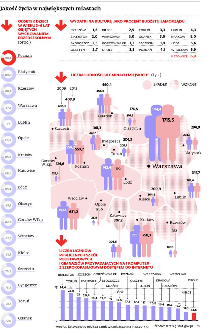 Ranking miast