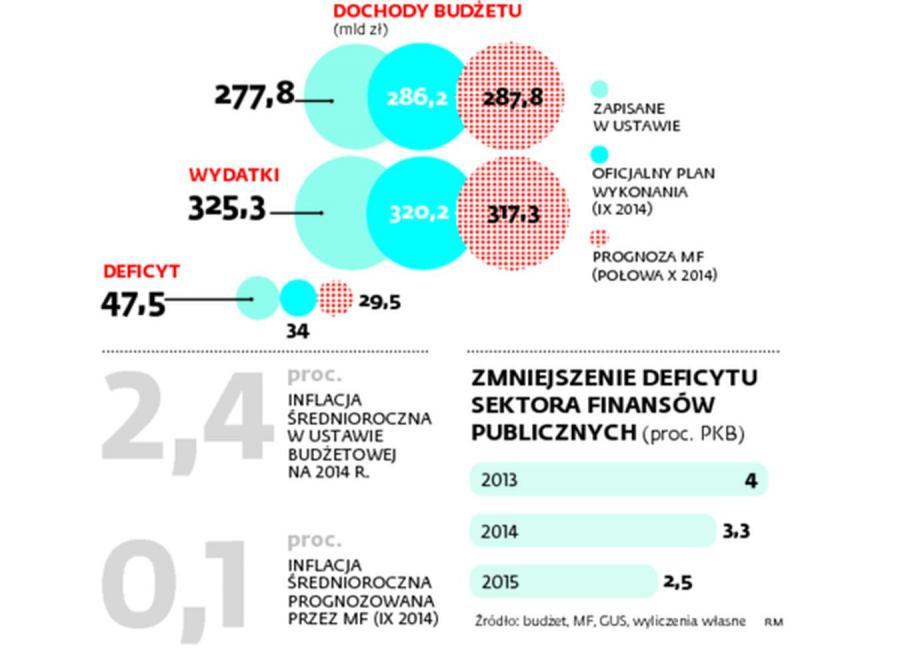 Dziura w budżecie o 20 mld zł mniejsza. INFOGRAFIKA