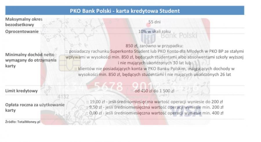 Karty bankowe dla studenta