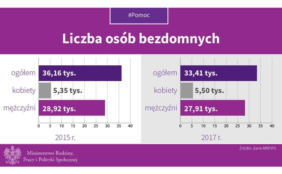 Bezdomni w Polsce. INFOGRAFIKA